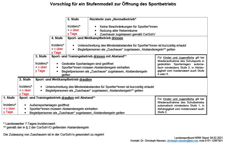Vorschlag Stufenmodell LSB NRW